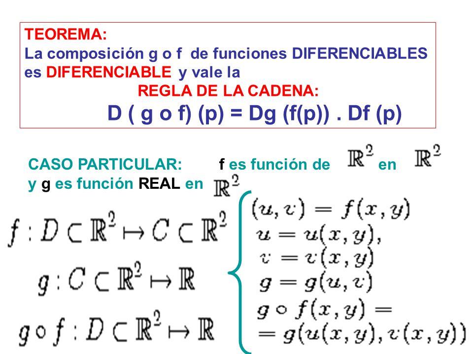 TEOREMA: La composición g o f de funciones DIFERENCIABLES. es DIFERENCIABLE y vale la. REGLA DE LA CADENA: