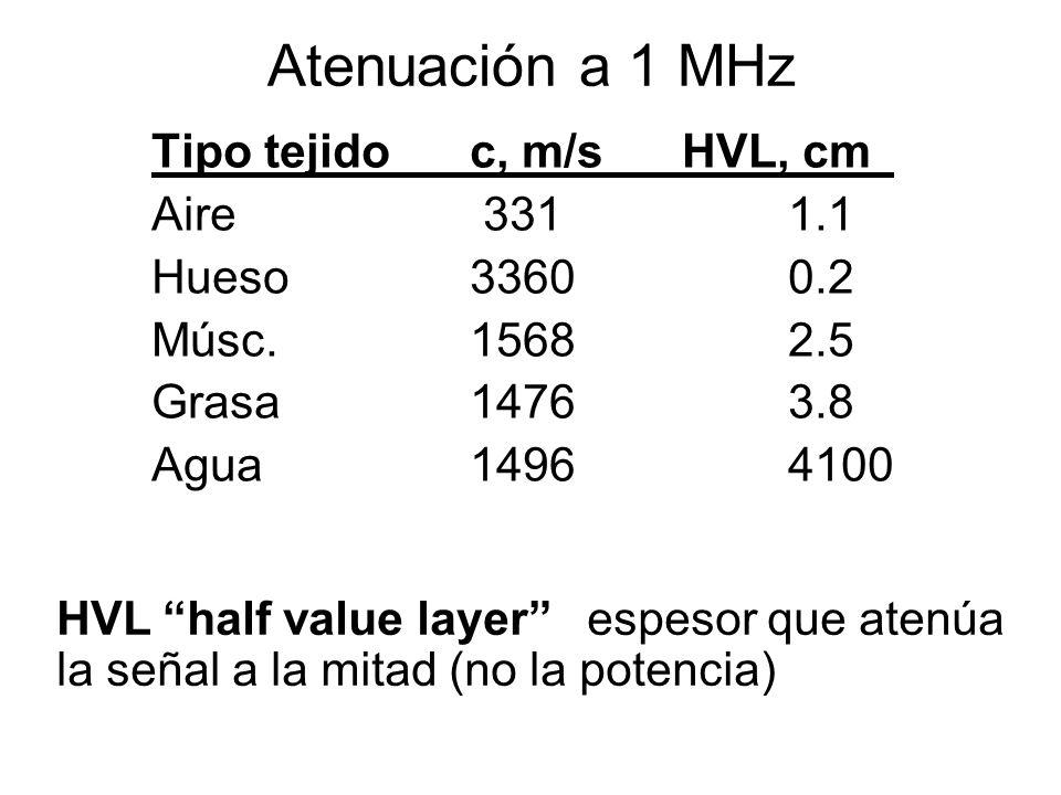 Atenuación a 1 MHz Tipo tejido c, m/s HVL, cm Aire 331 1.1