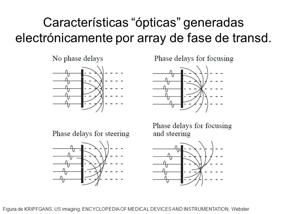 Características ópticas generadas electrónicamente por array de fase de transd.