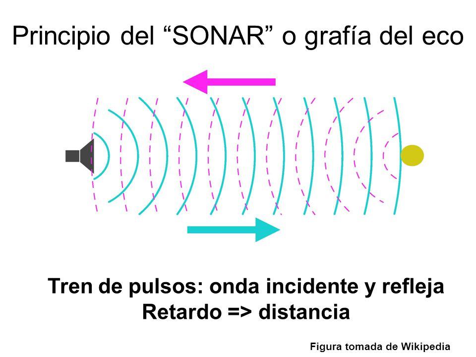 Principio del SONAR o grafía del eco