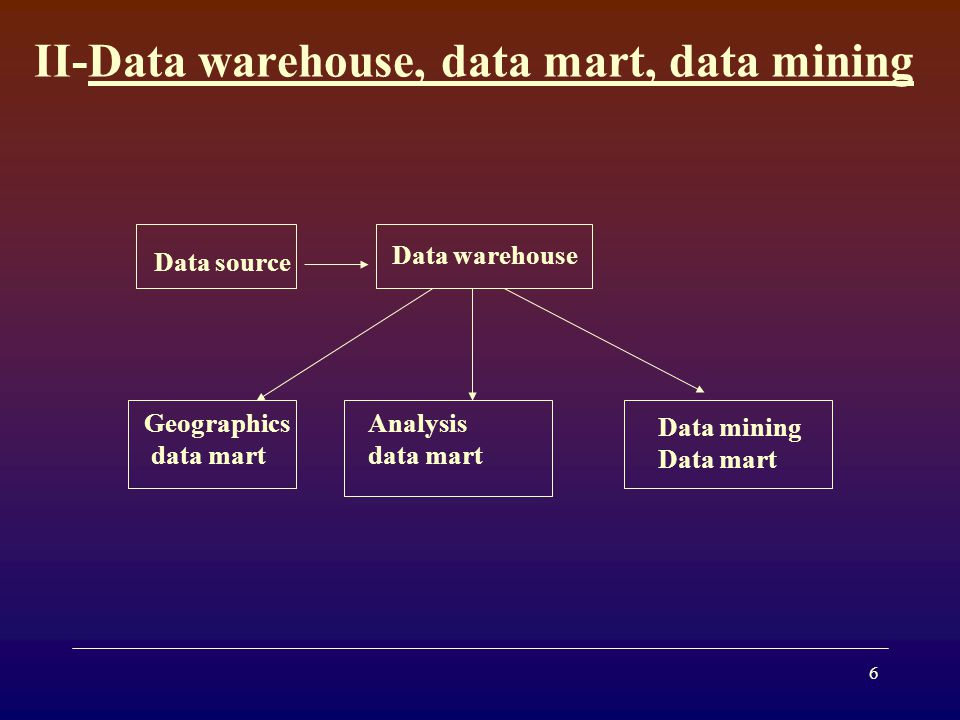 II-Data warehouse, data mart, data mining