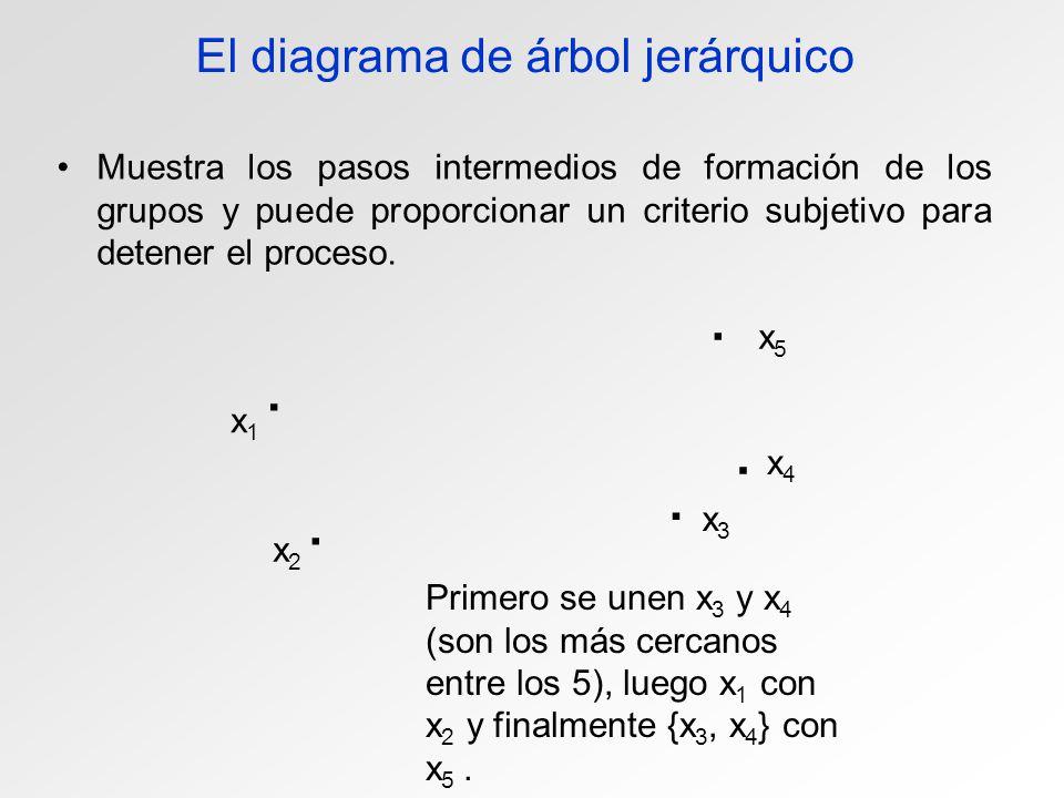El diagrama de árbol jerárquico