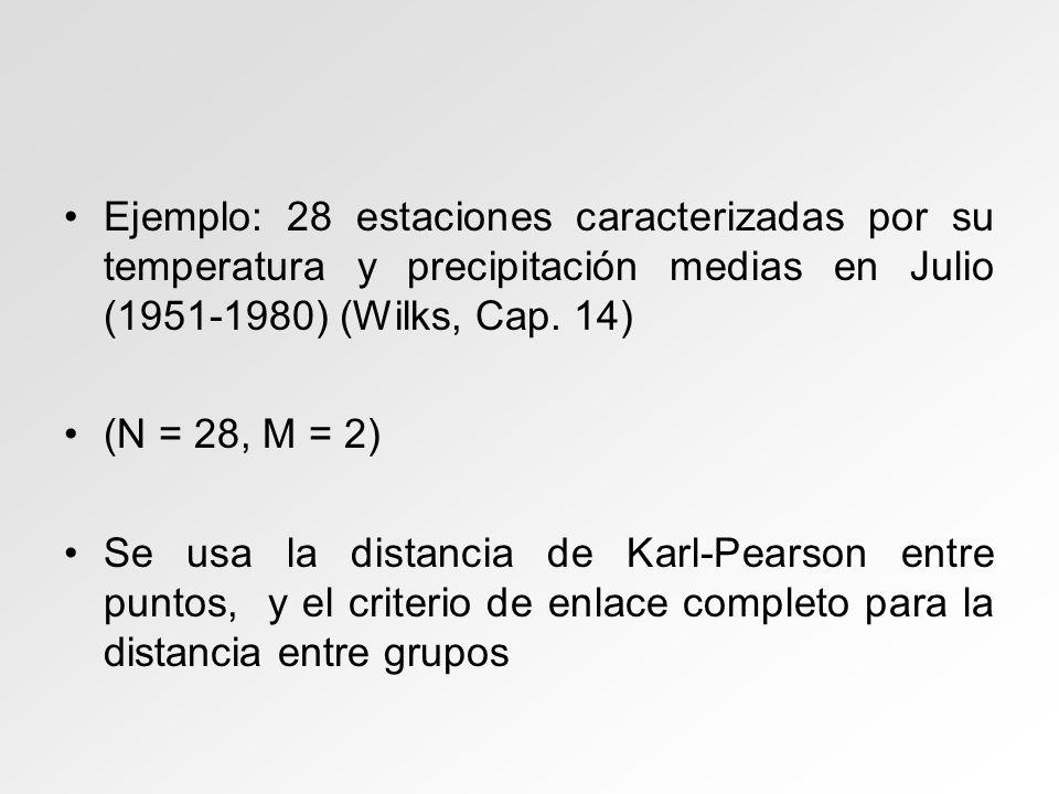 Ejemplo: 28 estaciones caracterizadas por su temperatura y precipitación medias en Julio (1951-1980) (Wilks, Cap. 14)