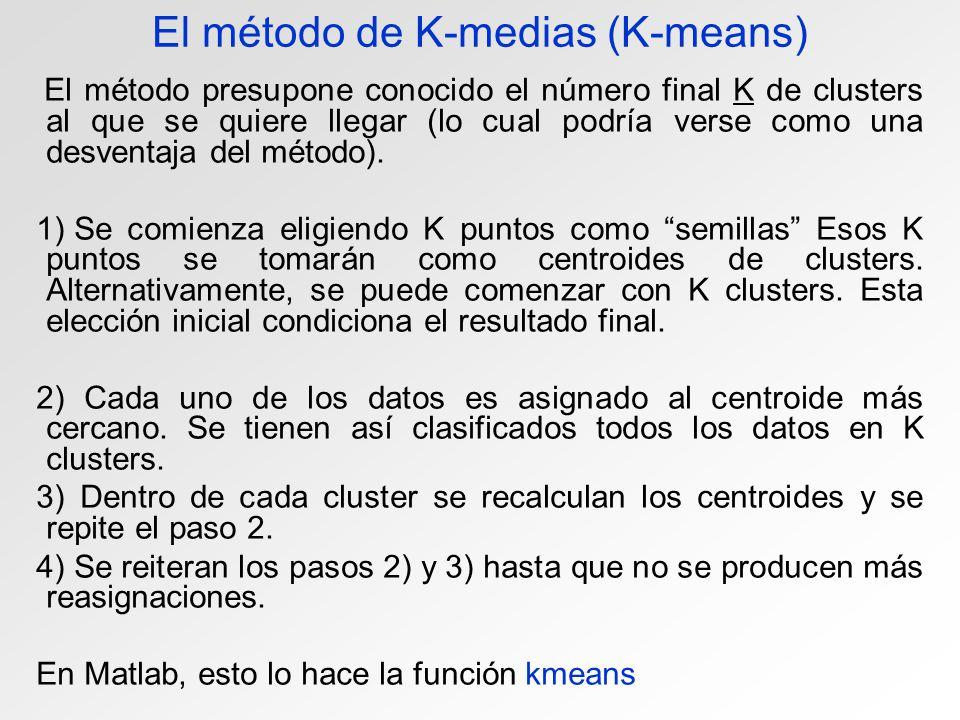 El método de K-medias (K-means)