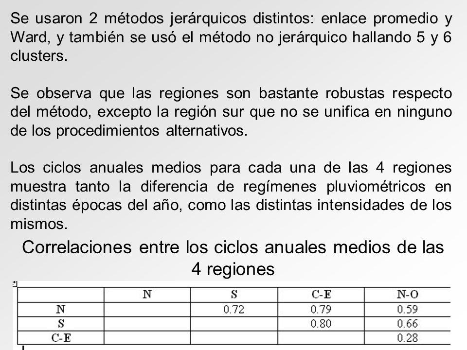 Correlaciones entre los ciclos anuales medios de las 4 regiones