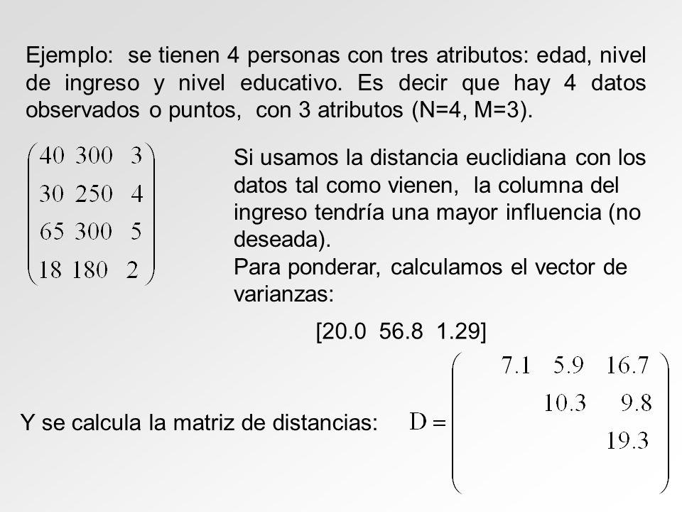 Ejemplo: se tienen 4 personas con tres atributos: edad, nivel de ingreso y nivel educativo. Es decir que hay 4 datos observados o puntos, con 3 atributos (N=4, M=3).