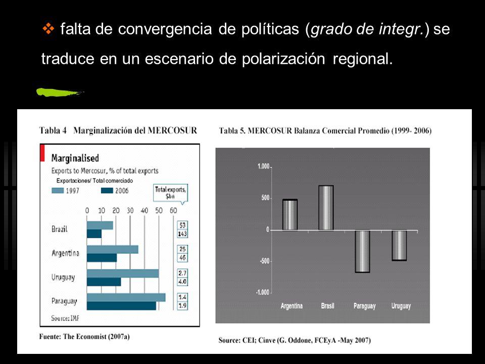 falta de convergencia de políticas (grado de integr