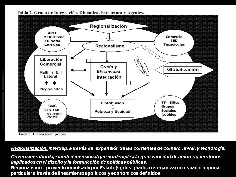 Regionalización: interdep
