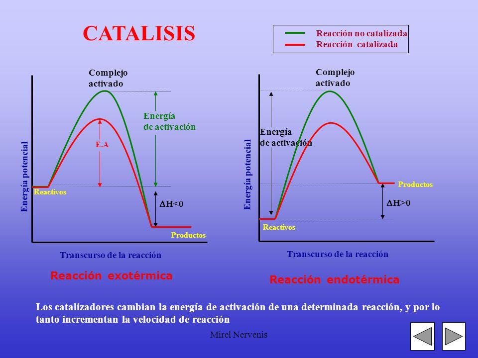 Reacción no catalizada