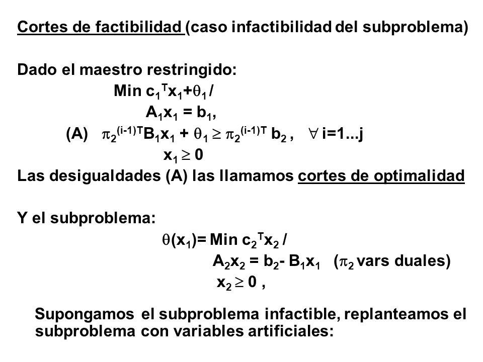 Cortes de factibilidad (caso infactibilidad del subproblema)