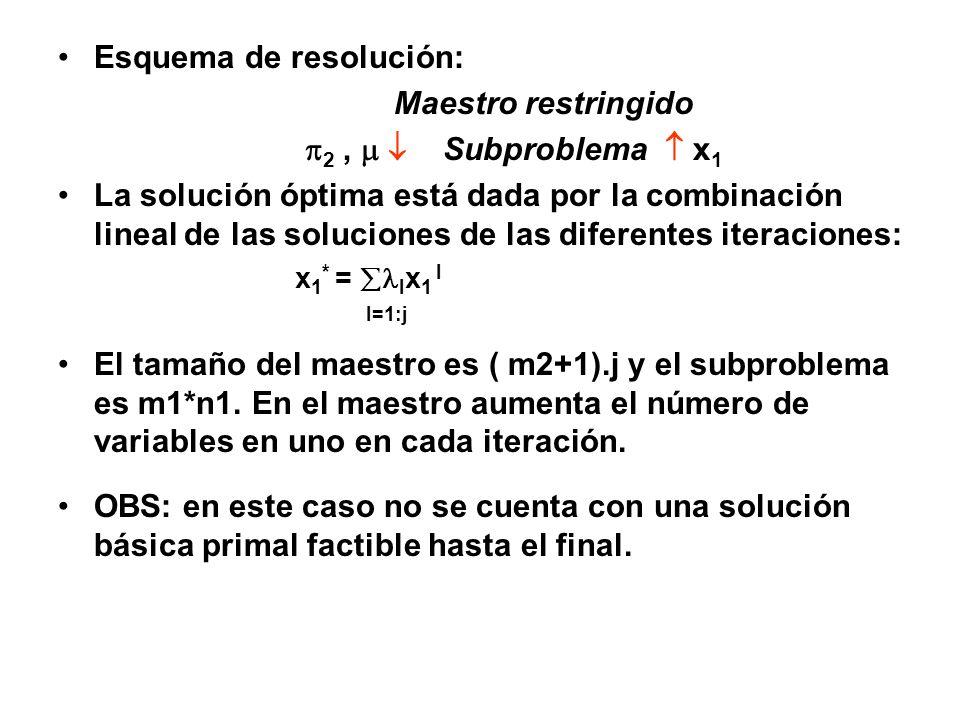Esquema de resolución: Maestro restringido 2 ,   Subproblema  x1