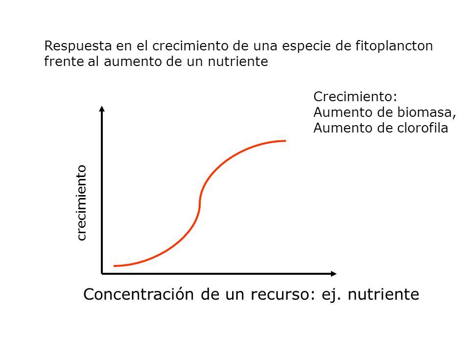 Concentración de un recurso: ej. nutriente
