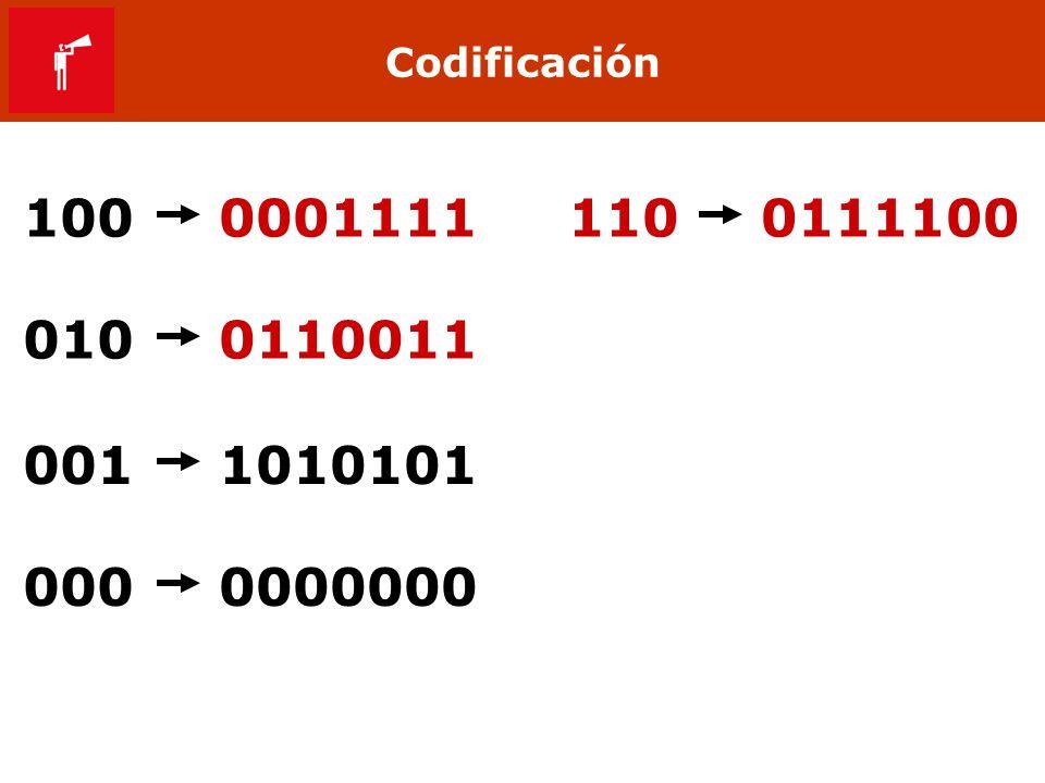 Codificación 100 0001111 110 0111100 010 0110011 001 1010101 000 0000000