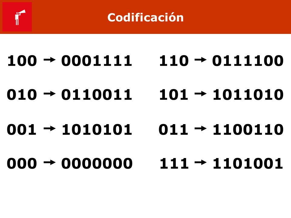Codificación 100. 0001111. 110. 0111100. 010. 0110011. 101. 1011010. 001. 1010101. 011. 1100110.