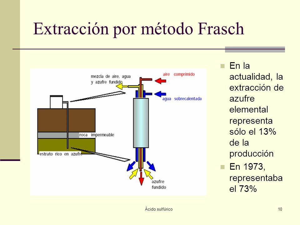Extracción por método Frasch