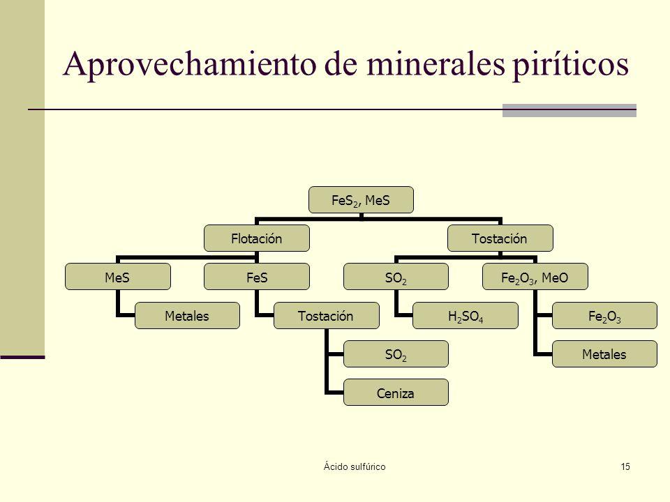 Aprovechamiento de minerales piríticos