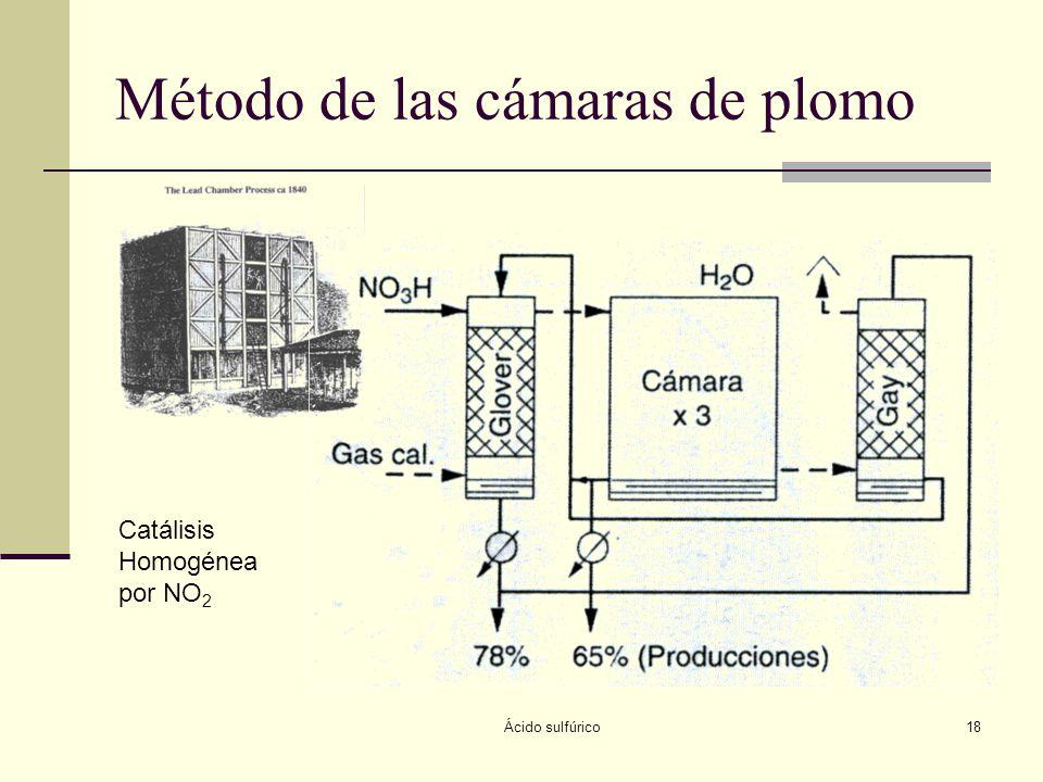 Método de las cámaras de plomo