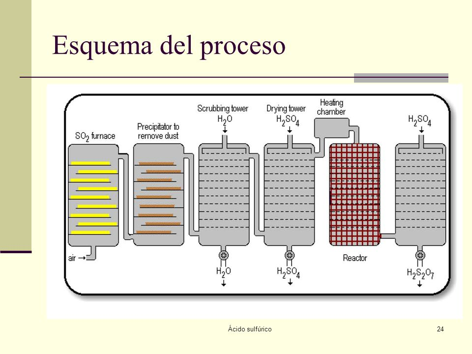 Esquema del proceso Ácido sulfúrico