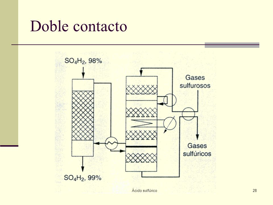 Doble contacto Ácido sulfúrico