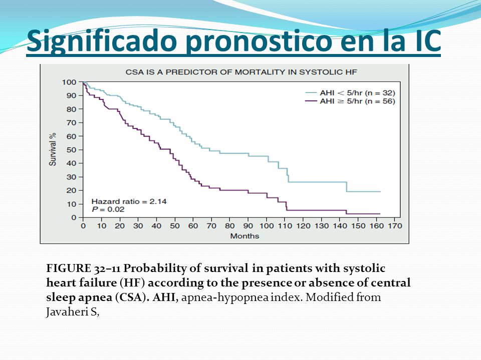 Significado pronostico en la IC