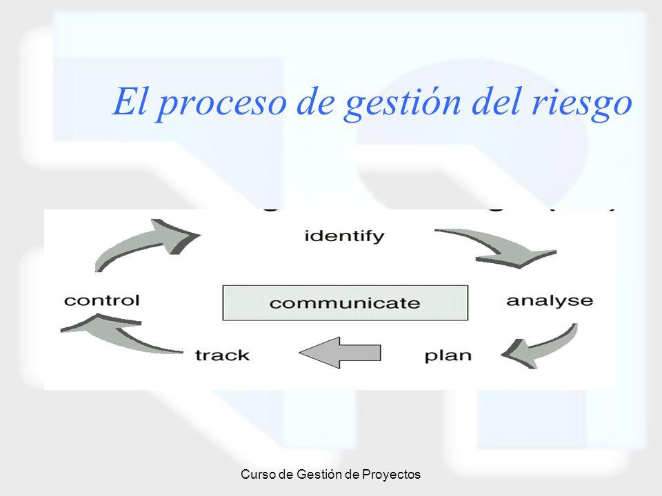 El proceso de gestión del riesgo