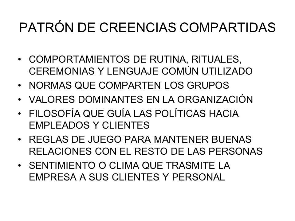 PATRÓN DE CREENCIAS COMPARTIDAS