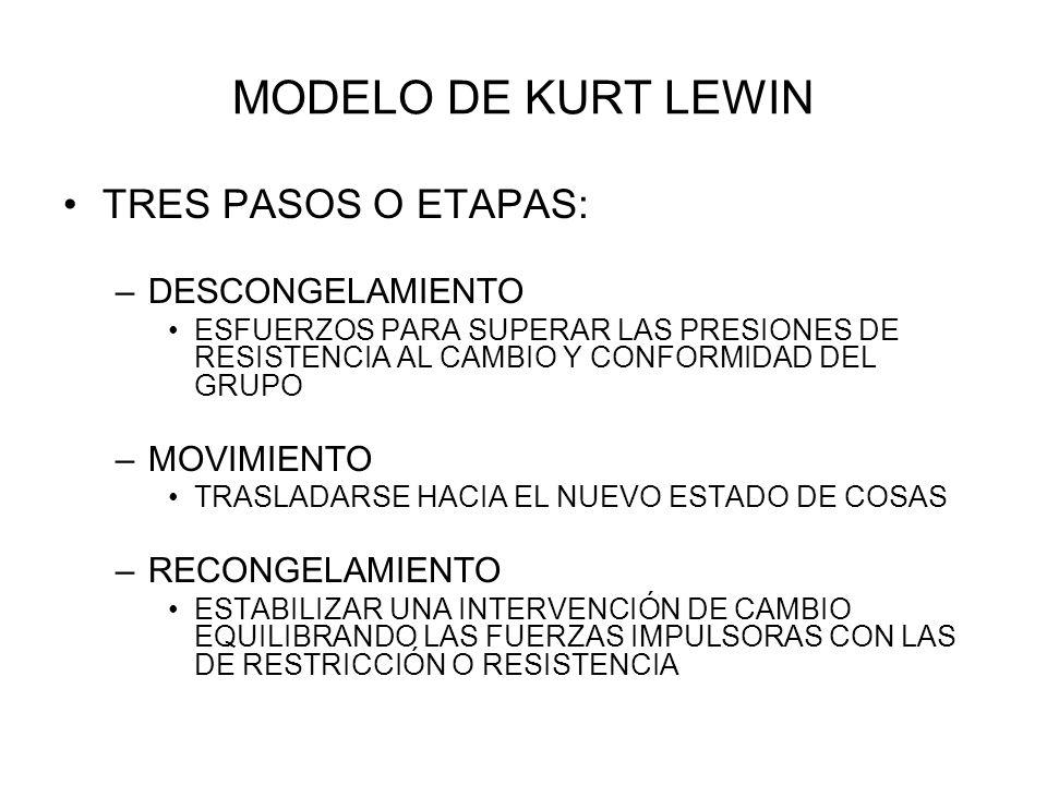 MODELO DE KURT LEWIN TRES PASOS O ETAPAS: DESCONGELAMIENTO MOVIMIENTO