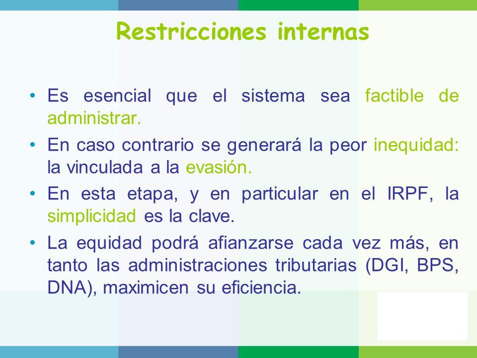 Restricciones internas
