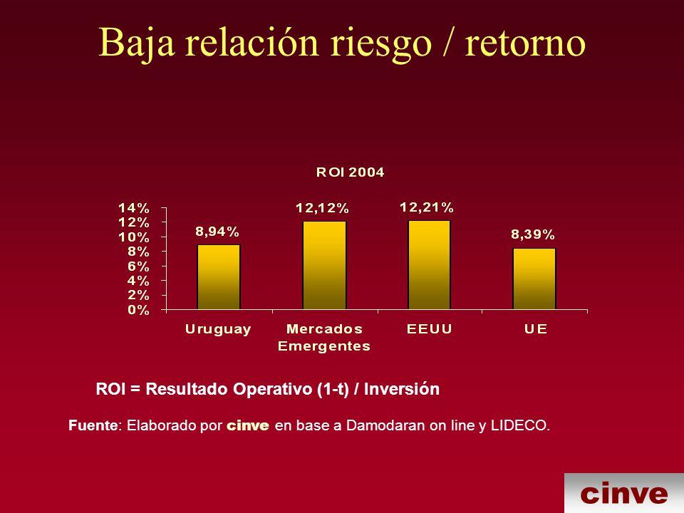 Baja relación riesgo / retorno