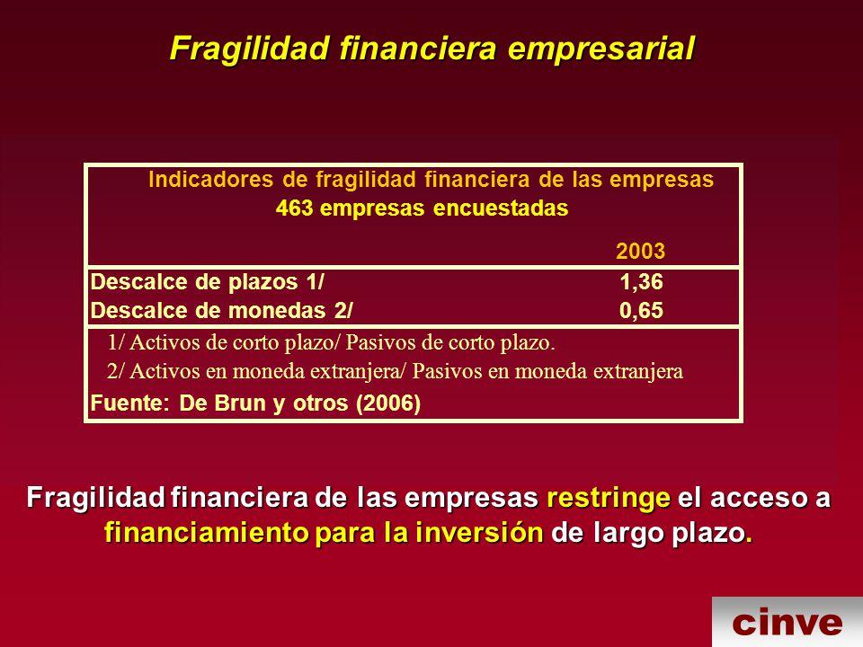 Fragilidad financiera empresarial