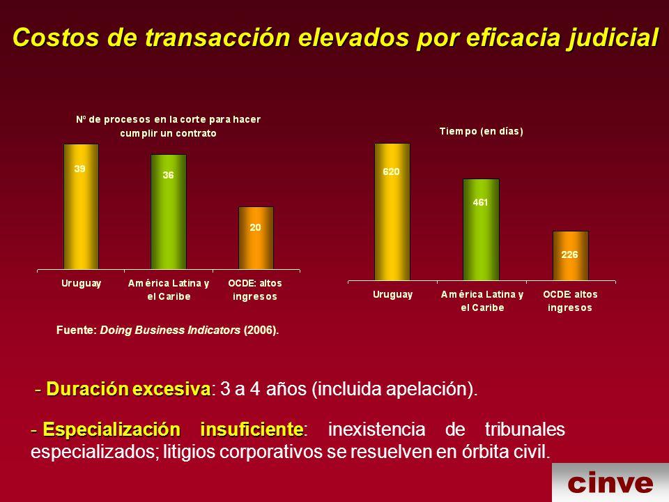 Costos de transacción elevados por eficacia judicial