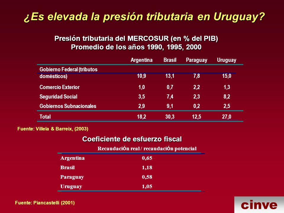 ¿Es elevada la presión tributaria en Uruguay