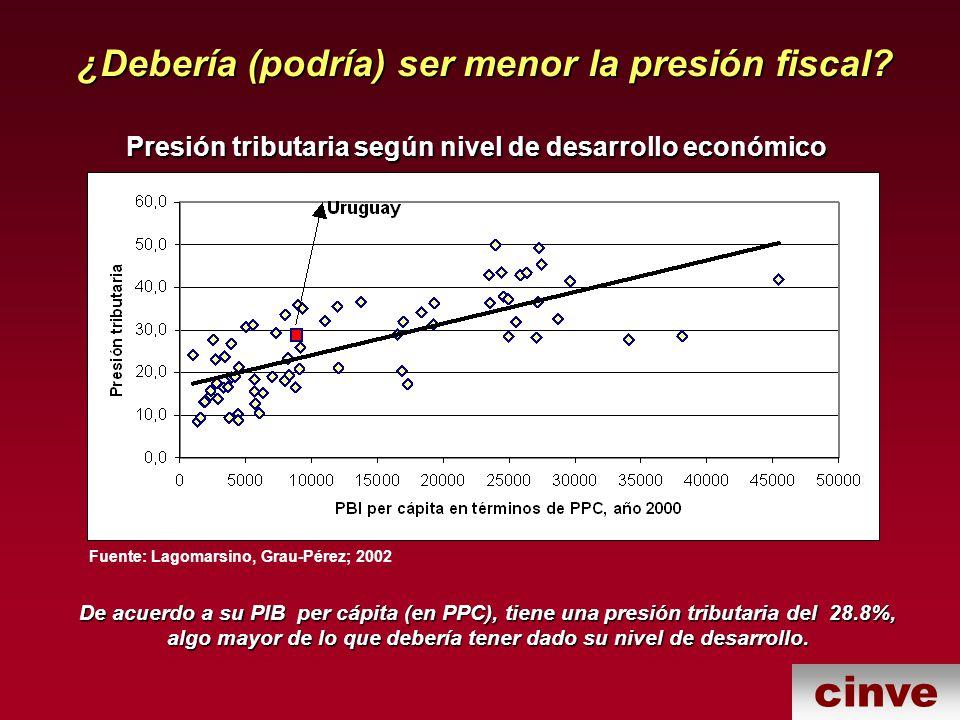 ¿Debería (podría) ser menor la presión fiscal