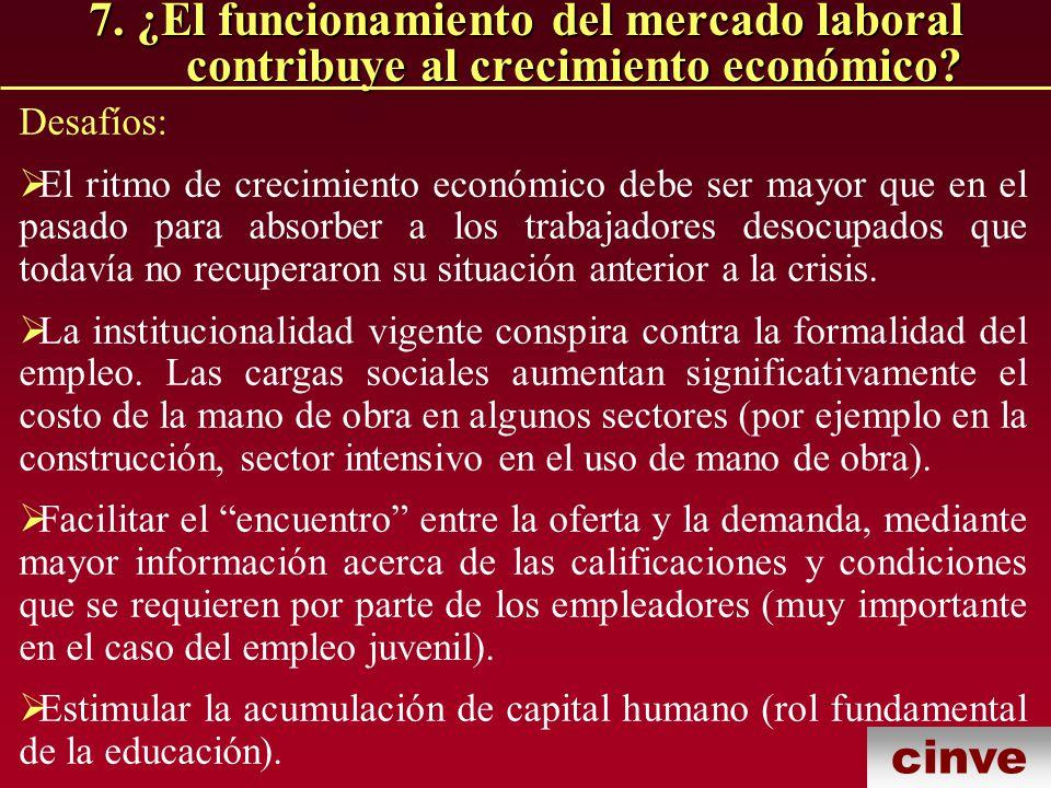 7. ¿El funcionamiento del mercado laboral contribuye al crecimiento económico