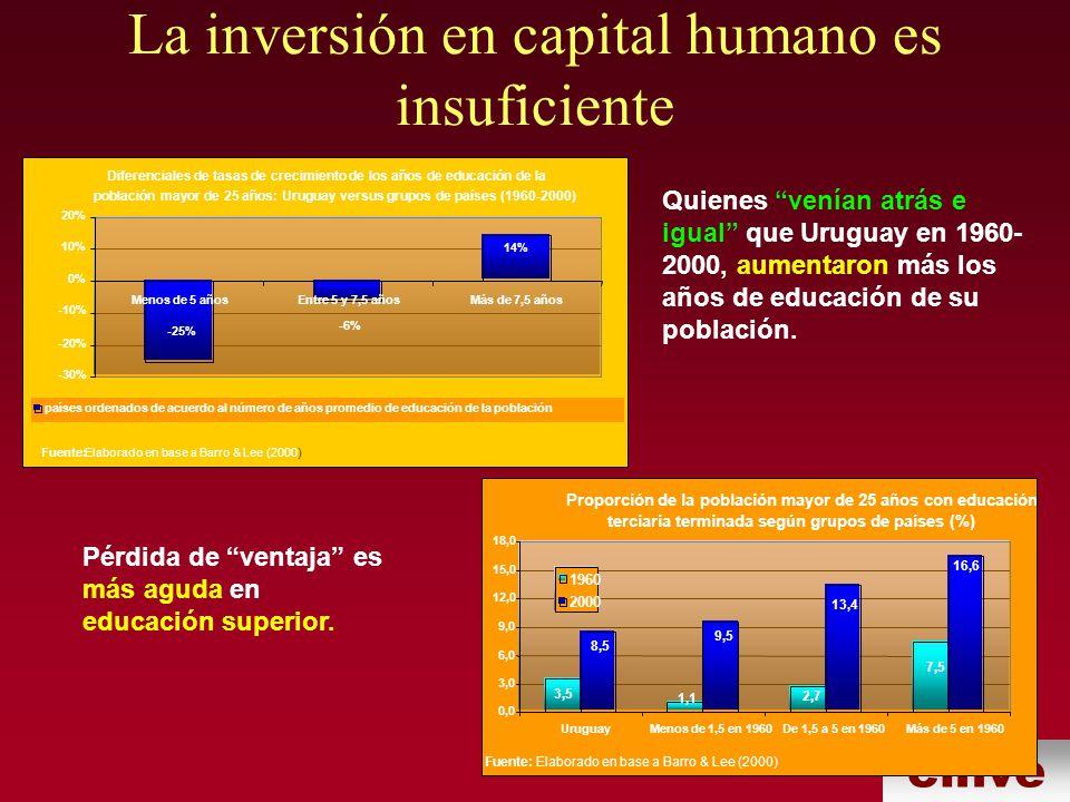 La inversión en capital humano es insuficiente