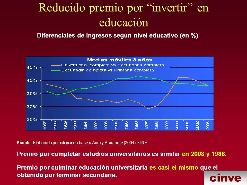 Reducido premio por invertir en educación