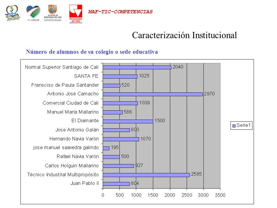 Caracterización Institucional