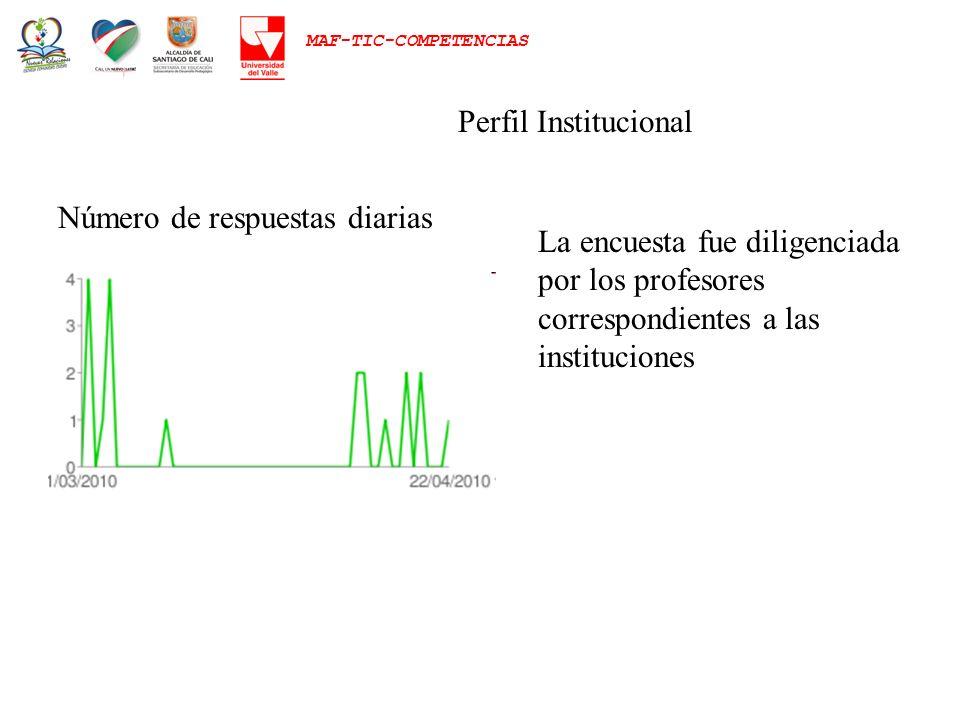 Perfil Institucional Número de respuestas diarias.