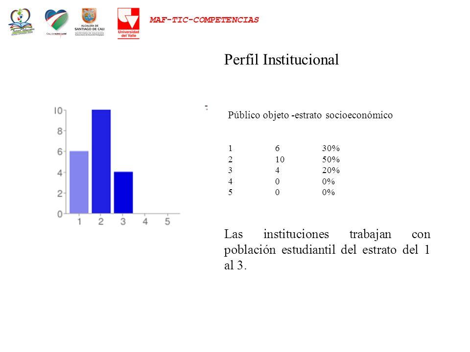 Perfil Institucional Público objeto -estrato socioeconómico. 1 6 30% 2 10 50% 3 4 20% 4 0 0% 5 0 0%