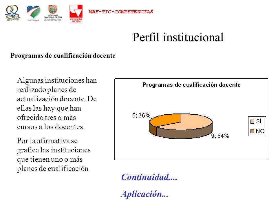 Perfil institucional Continuidad.... Aplicación...