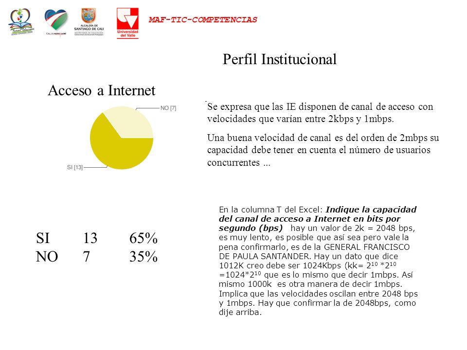 Perfil Institucional Acceso a Internet SI 13 65% NO 7 35%