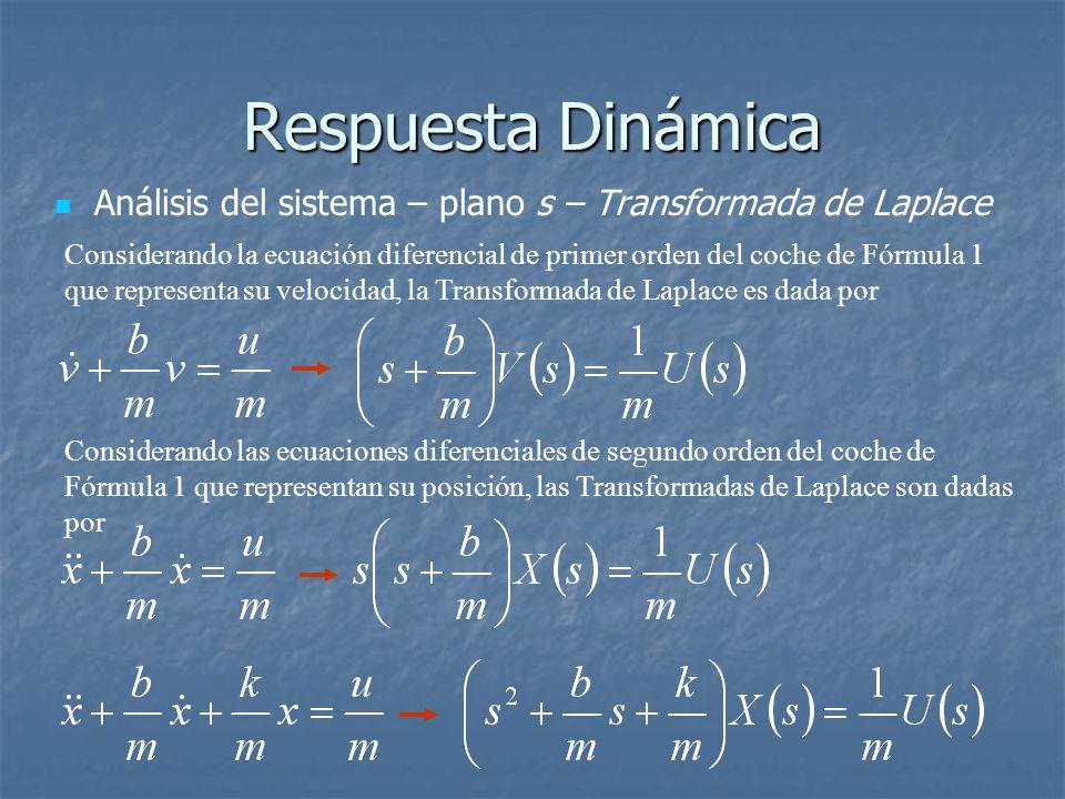 Respuesta Dinámica Análisis del sistema – plano s – Transformada de Laplace.