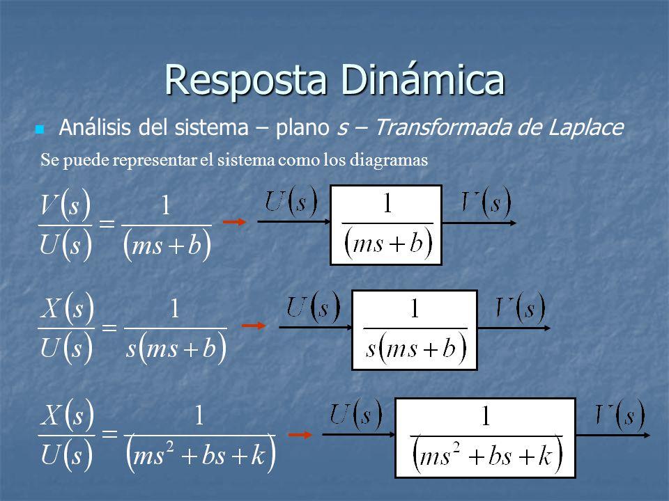 Resposta Dinámica Análisis del sistema – plano s – Transformada de Laplace.