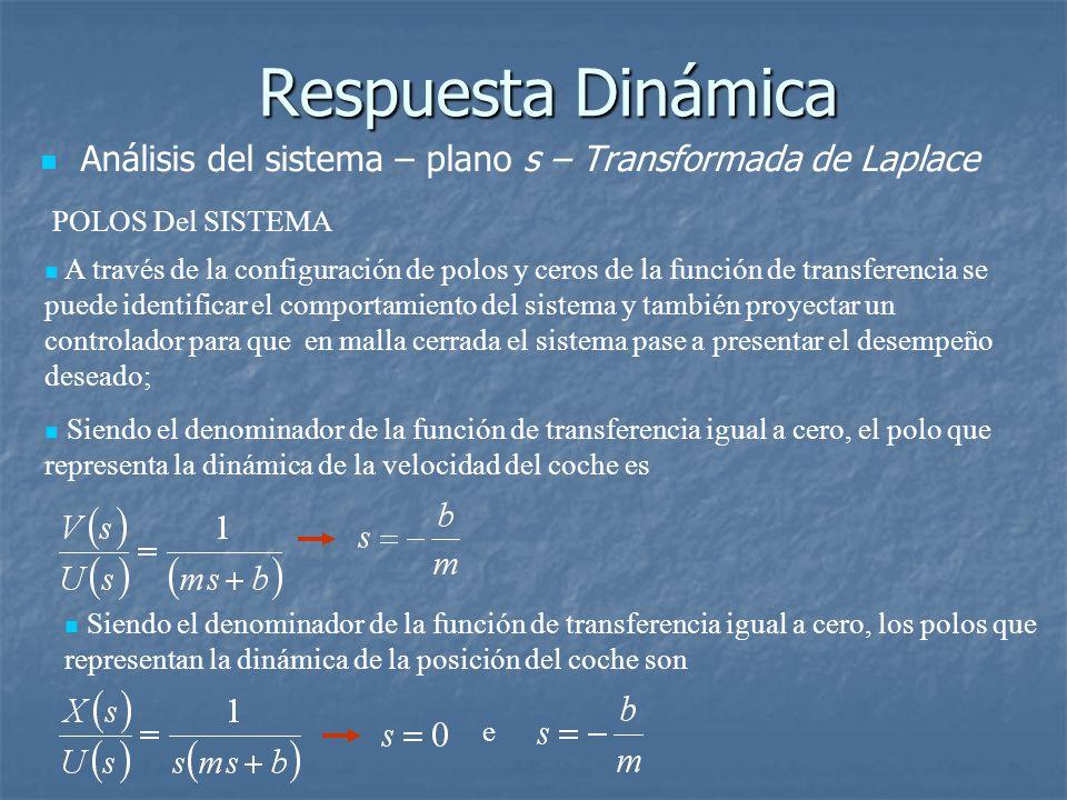 Respuesta Dinámica Análisis del sistema – plano s – Transformada de Laplace. POLOS Del SISTEMA.