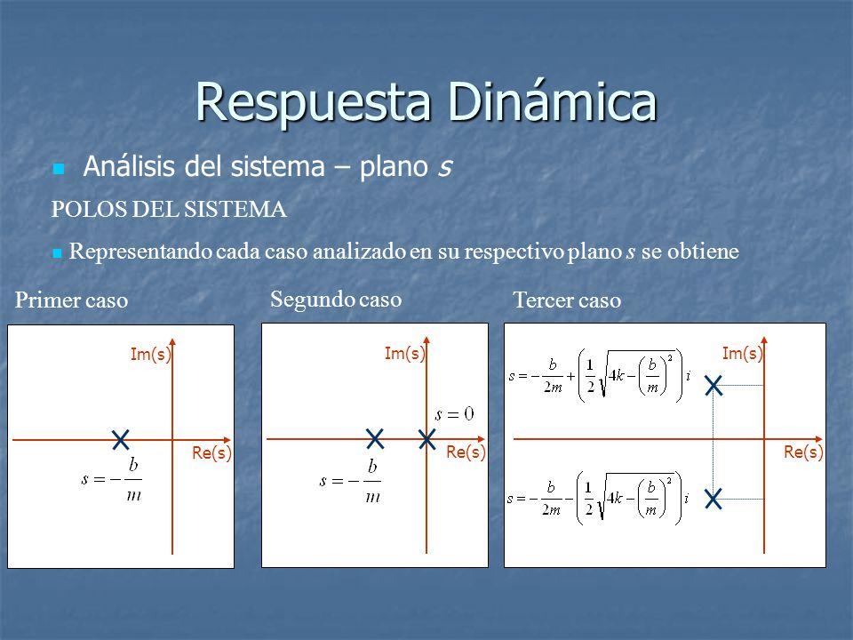 Respuesta Dinámica Análisis del sistema – plano s POLOS DEL SISTEMA