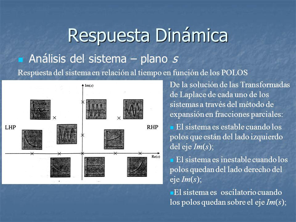 Respuesta Dinámica Análisis del sistema – plano s