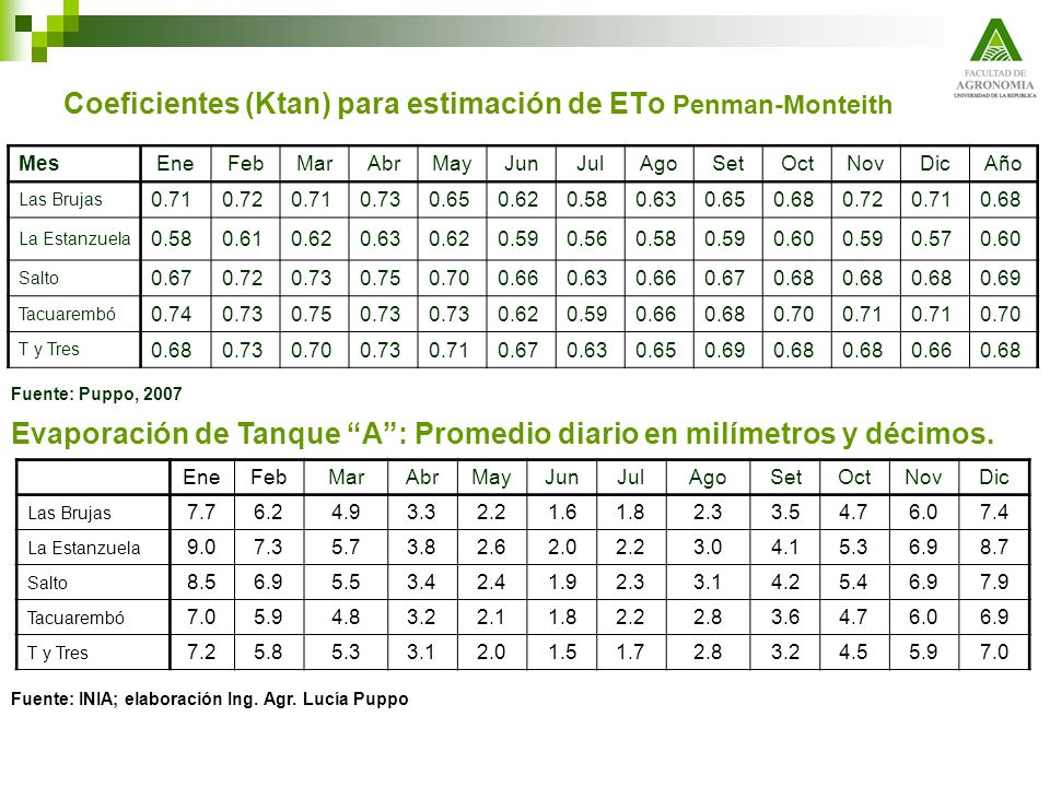 Coeficientes (Ktan) para estimación de ETo Penman-Monteith