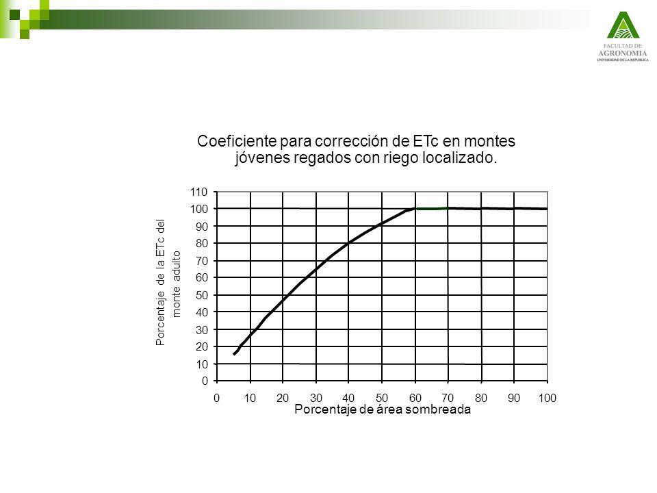 Coeficiente para corrección de ETc en montes