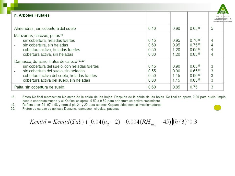 Almendras , sin cobertura del suelo 0.40 0.90 0.6518 5