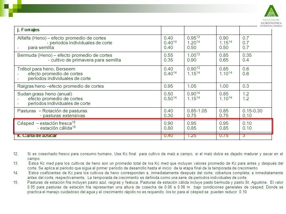 Alfalfa (Heno) – efecto promedio de cortes